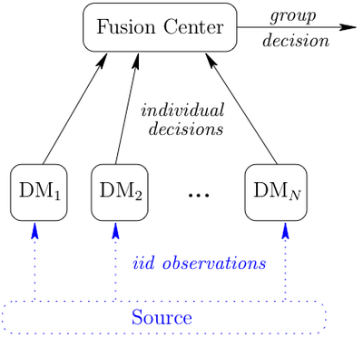 group decision making communication theories The section of decision communication introduces known theories about the   individual, a group and an organization's decision making.