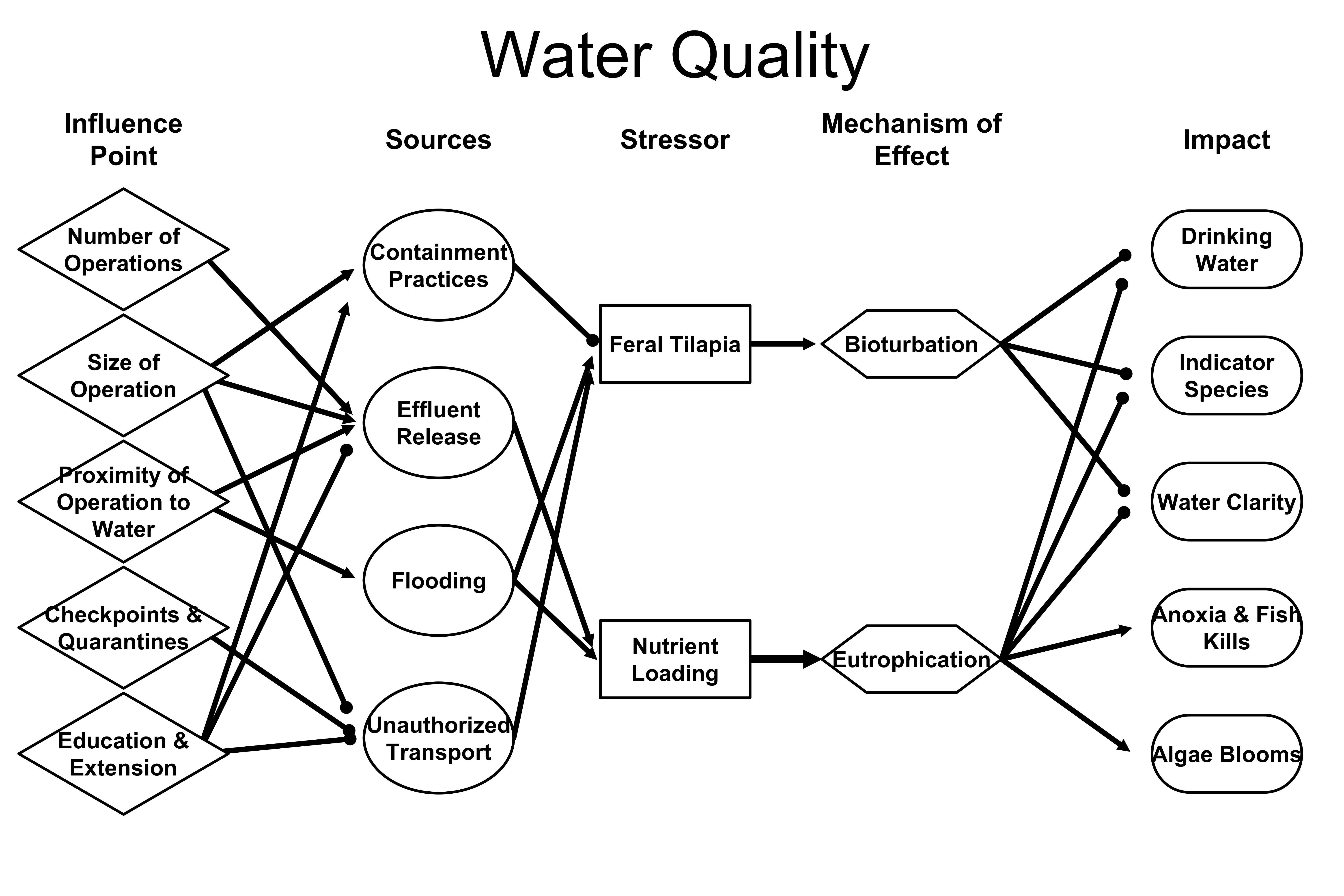 conceptual framework of water pollution /water resources management / river basins / agricultural development /  institutions / organizations  using the river basin as the unit of analysis, this  conceptual framework seeks to explore the utility of  sea salinity water  pollution.
