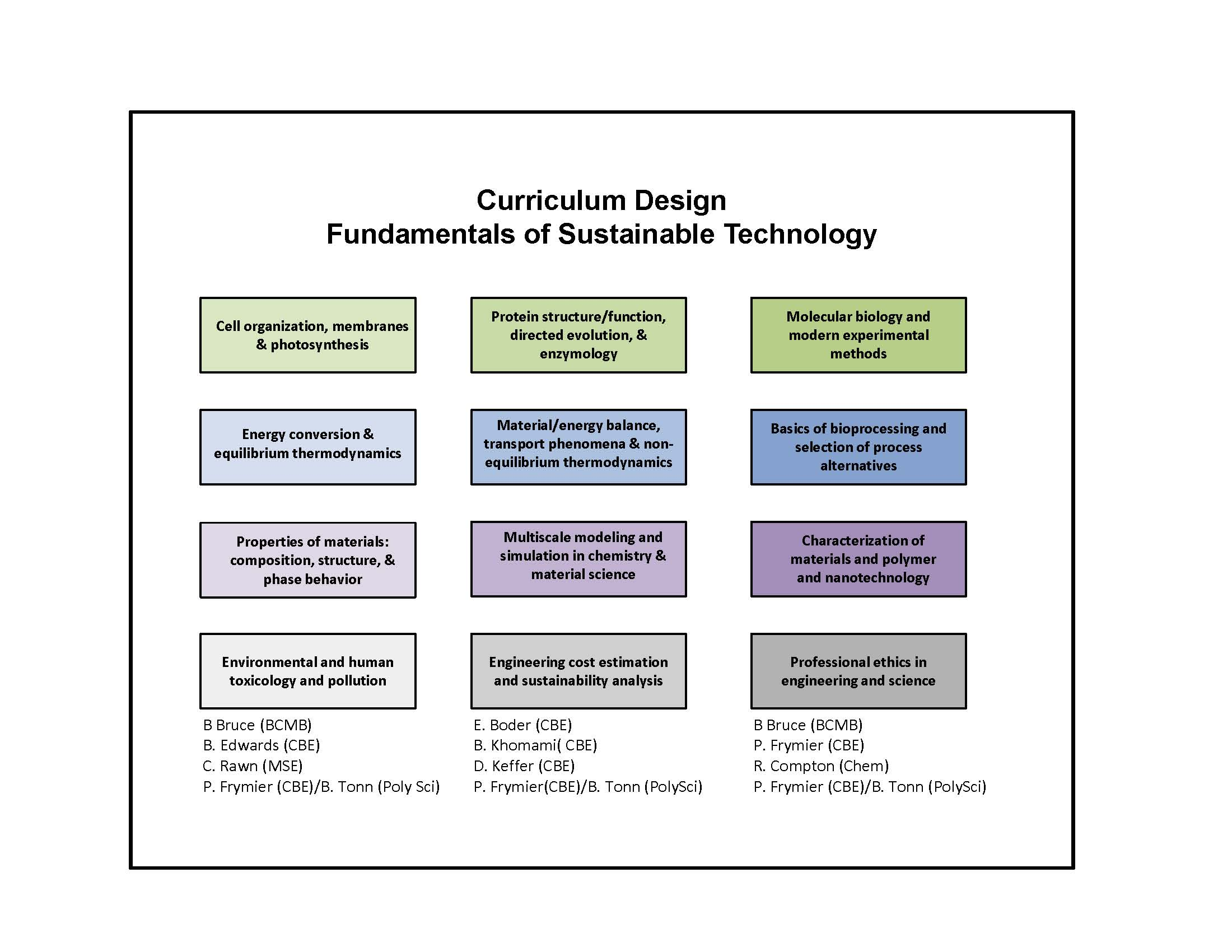 curriculum design  curriculum and action research on pinterest