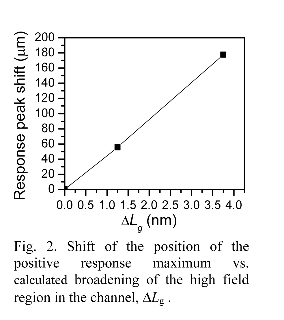 Highlight Photo Field Effect Transistor As A Thz Detector For Sub Terahertz Transistors Response Peak Shift Vs Calculated Broadening Of The High Region In Channel Electron Mobility